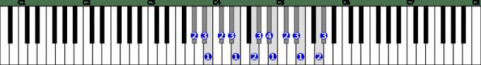 変イ短調和声的短音階右手2オクターブの位置と指番号