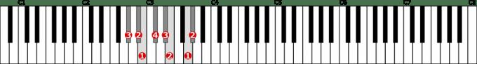変イ短調和声的短音階左手1オクターブの位置と指番号