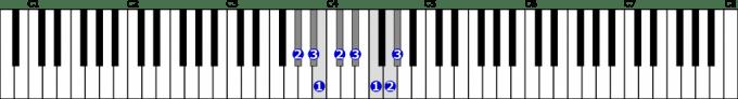 変イ短調旋律的短音階右手1オクターブ上行の位置と指番号