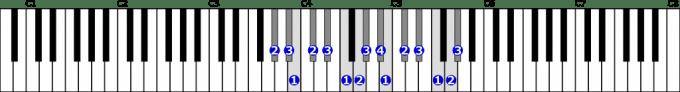 変イ短調旋律的短音階右手2オクターブ上行の位置と指番号