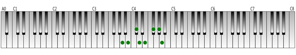 A-Major-scale-Keyboard-figure