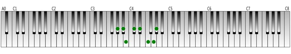 A-flat-melodic-minor-scale-ascending-Keyboard-figure