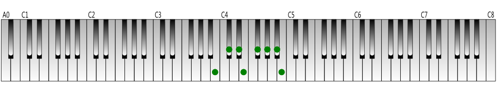 B-Major-scale-Keyboard-figure