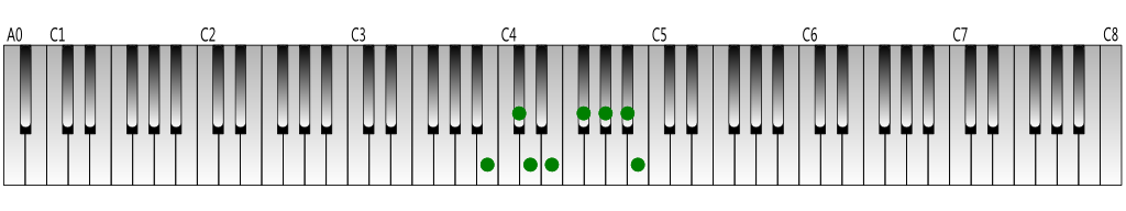 B-melodic-minor-scale-ascending-Keyboard-figure