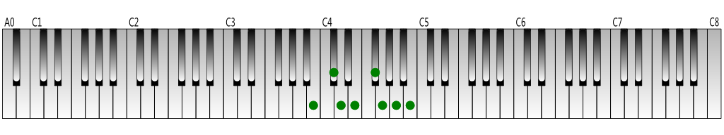 B-melodic-minor-scale(descending)Keyboard-figure