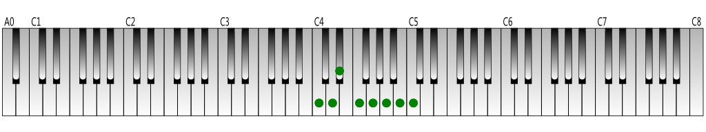C-melodic-minor-scale-ascending-Keyboard-figure