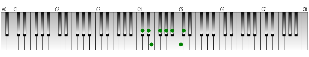 C-sharp-melodic-minor-scale-ascending-Keyboard-figure