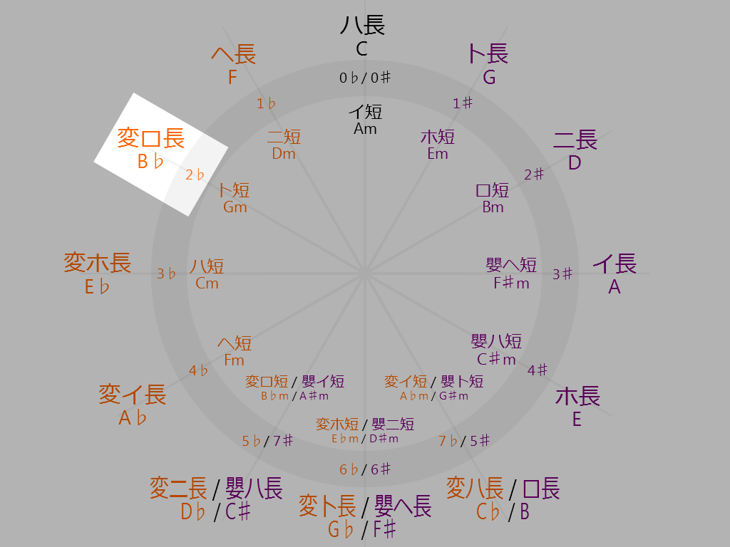 Circle-of-fifths-10-oclock-B-flat-Major