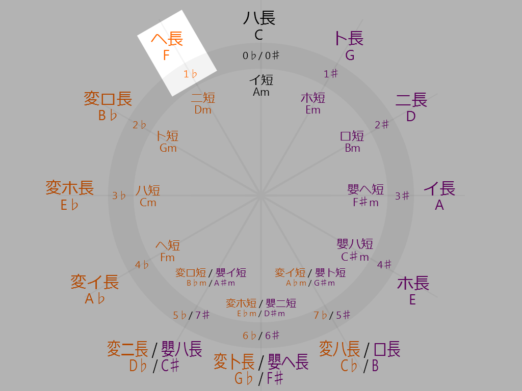 Circle-of-fifths-11-oclock-F-Major