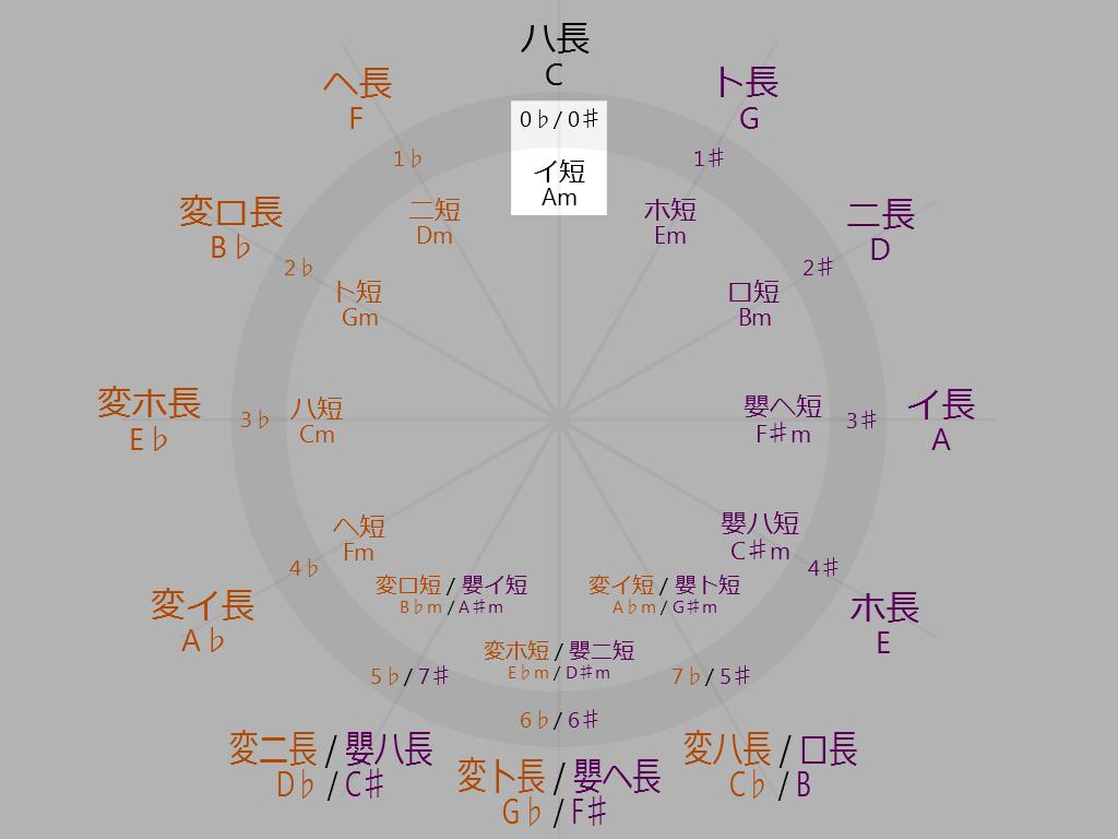Circle-of-fifths-12-oclock-A-minor