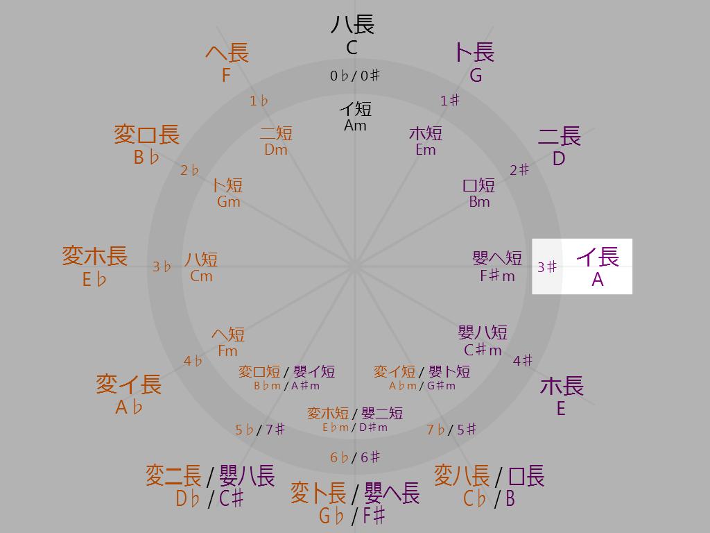 Circle-of-fifths-3-oclock-A-Major