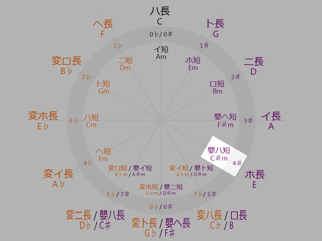 Circle-of-fifths-4-oclock-C-sharp-minor