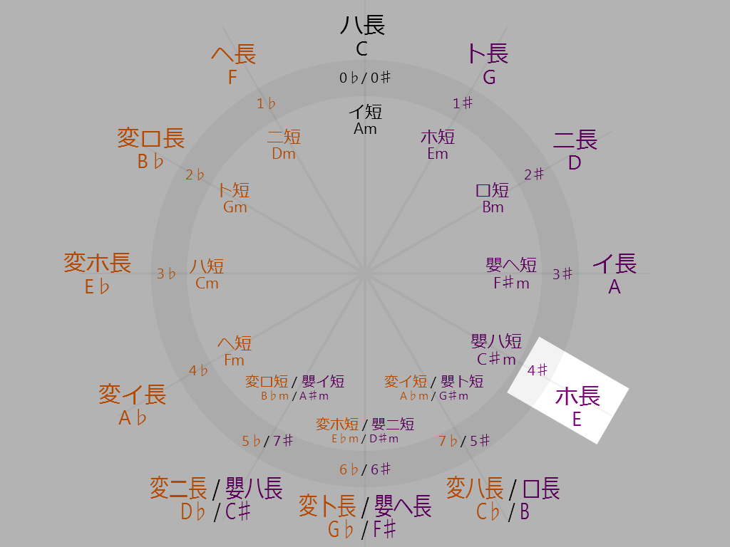 Circle-of-fifths-4-oclock-E-Major