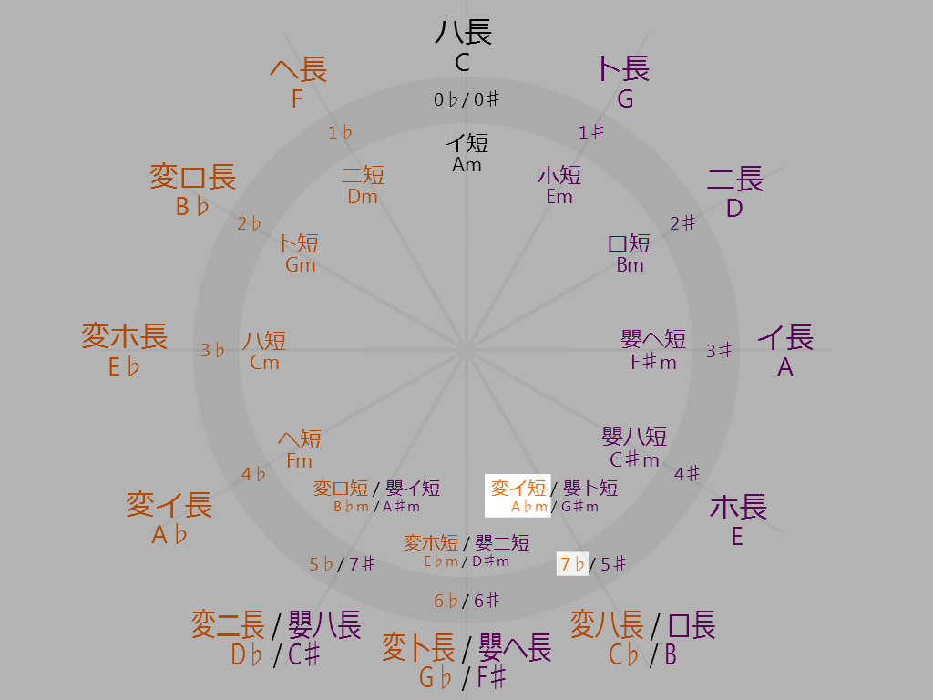 Circle-of-fifths-5-oclock-A-flat-minor