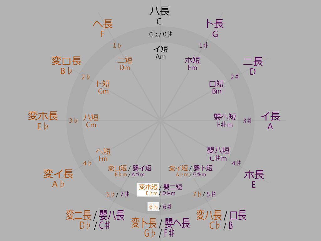 Circle-of-fifths-6-oclock-E-flat-minor