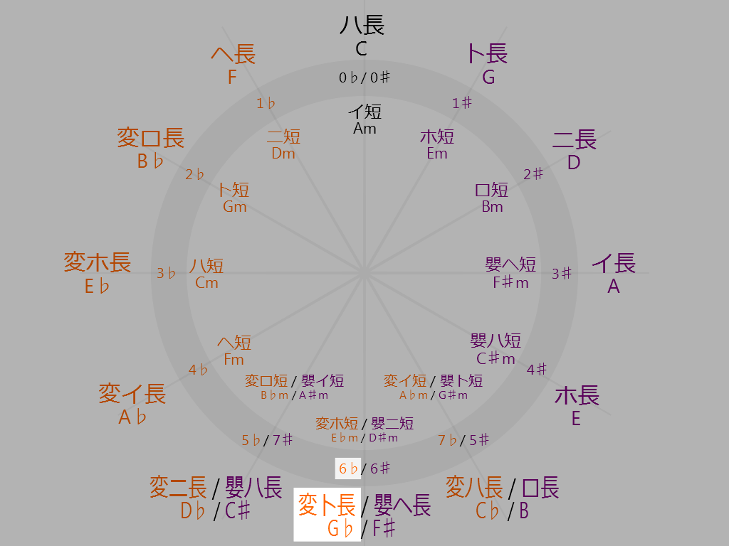 Circle-of-fifths-6-oclock-G-flat-Major