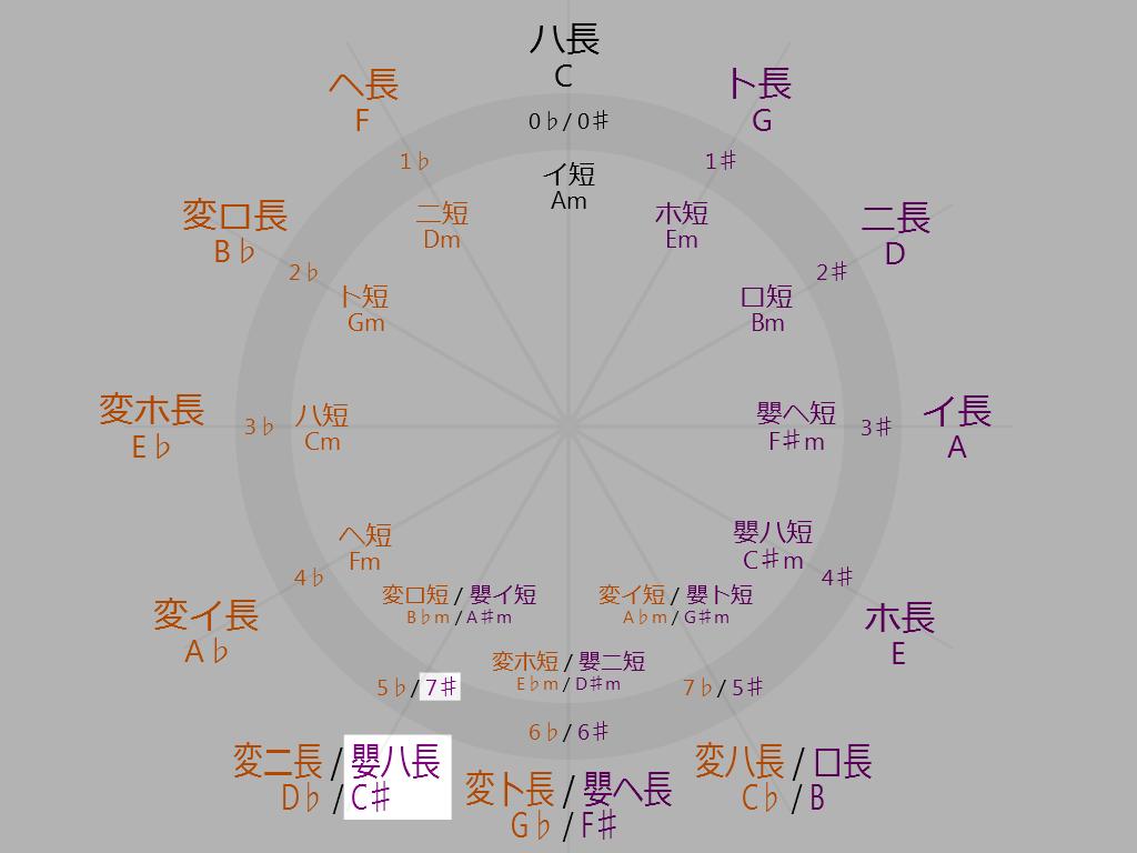 Circle-of-fifths-7-oclock-C-sharp-Major