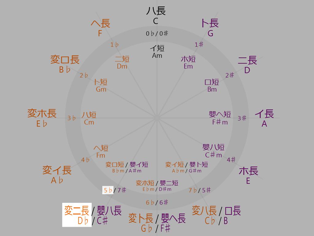 Circle-of-fifths-7-oclock-D-flat-Major