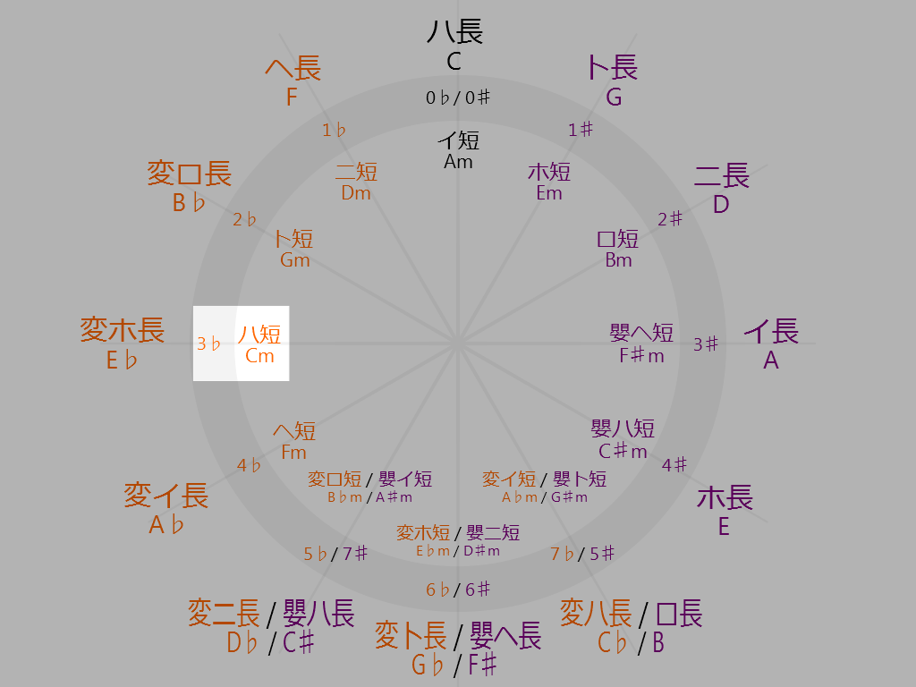 Circle-of-fifths-9-oclock-C-minor