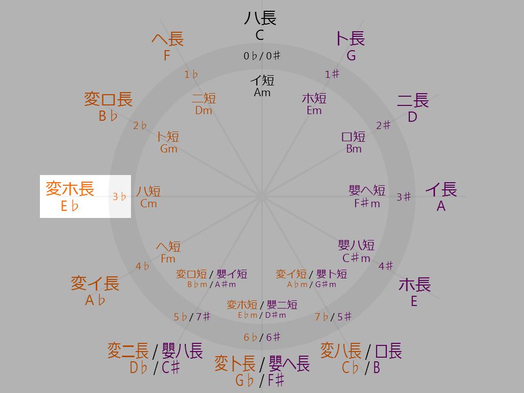 Circle-of-fifths-9-oclock-E-flat-Major