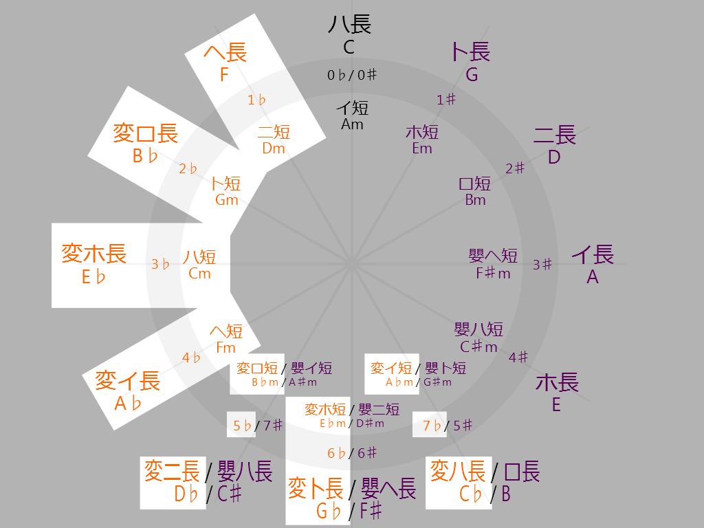 Circle-of-fifths-flat-keys