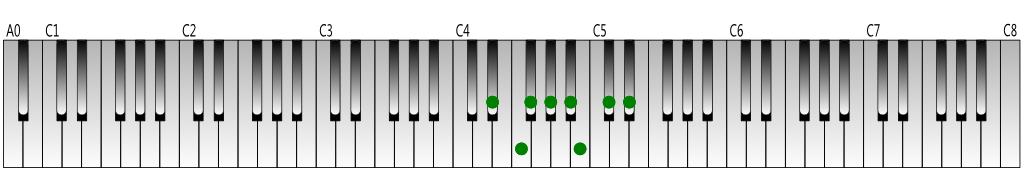 D-sharp-natural-minor-scale-Keyboard-figure