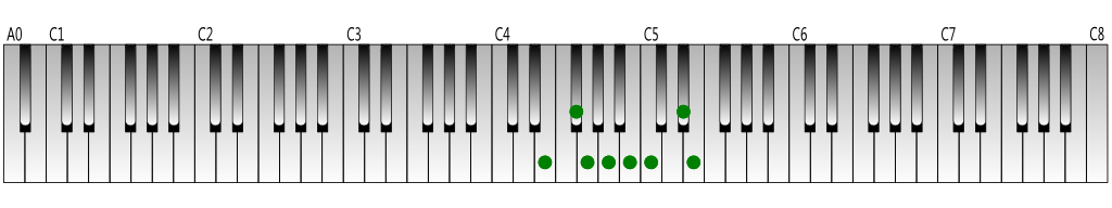 E-harmonic-minor-scale-Keyboard-figure
