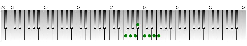 F-Major-scale-Keyboard-figure