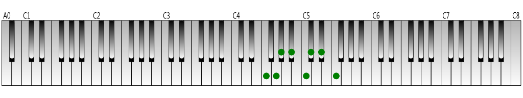 F-natural-minor-scale-Keyboard-figure