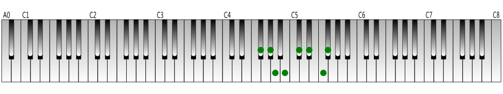 F-sharp-melodic-minor-scale-ascending-Keyboard-figure