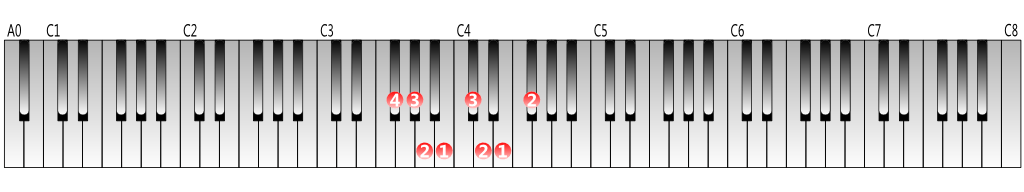 F-sharp-natural-minor-scale-left-hand-1octave-figering