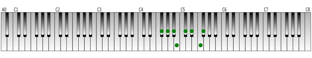 G-flat-Major-scale-Keyboard-figure