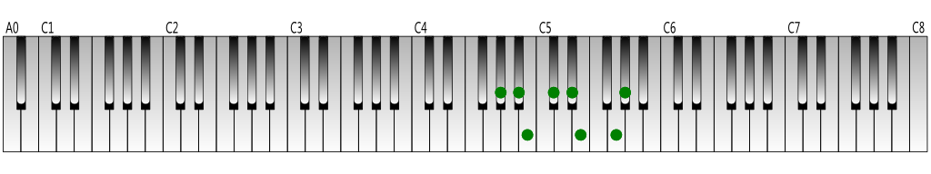 G-sharp-harmonic-minor-scale-Keyboard-figure