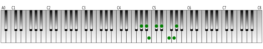 G-sharp-melodic-minor-scale-ascending-Keyboard-figure