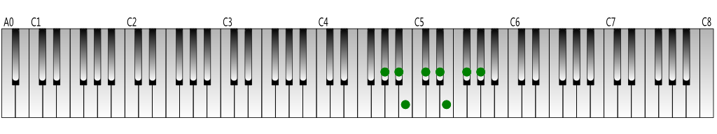 G-sharp-melodic-minor-scale(descending)-Keyboard-figure