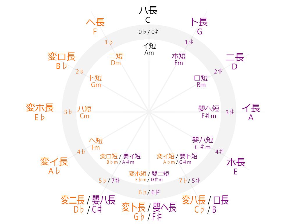 全調(五度圏)