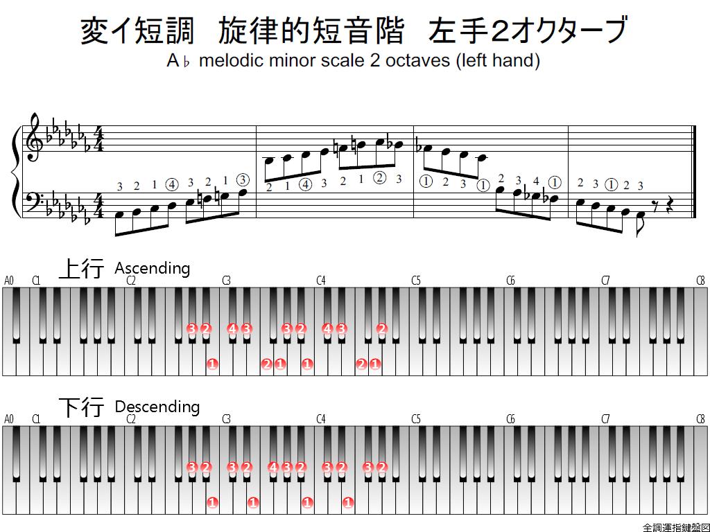 f1.-A-flat-m-melodic-LH2-whole-view-plane