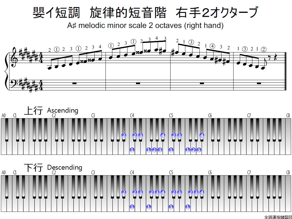 f1.-A-sharp-m-melodic-RH2-whole-view-plane