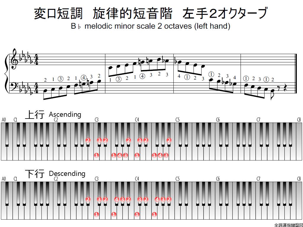 f1.-B-flat-m-melodic-LH2-whole-view-plane