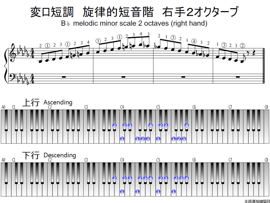 f1.-B-flat-m-melodic-RH2-whole-view-plane
