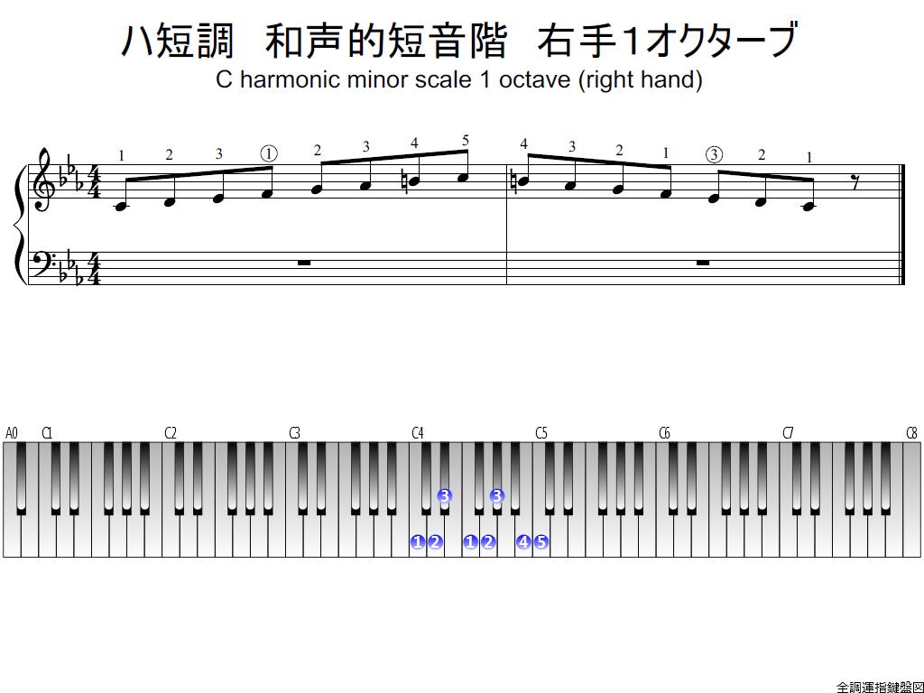 f1.-Cm-harmonic-RH1-whole-view-plane