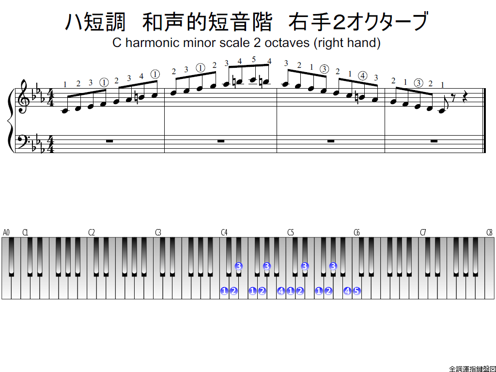 f1.-Cm-harmonic-RH2-whole-view-plane
