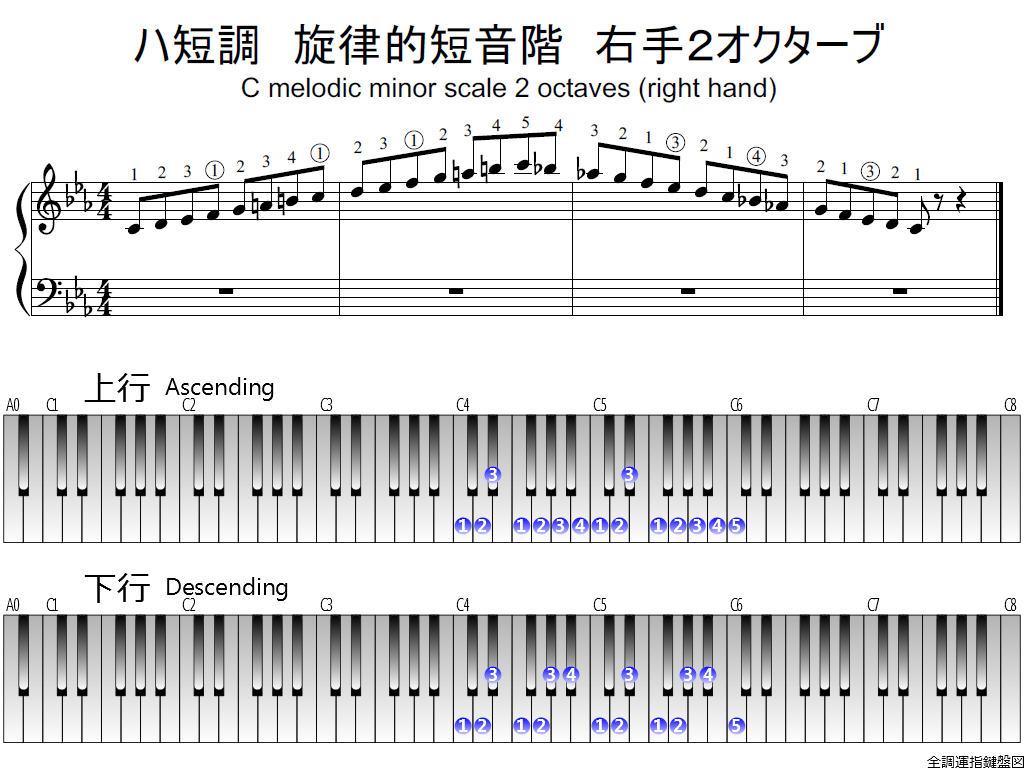 f1.-Cm-melodic-RH2-whole-view-plane