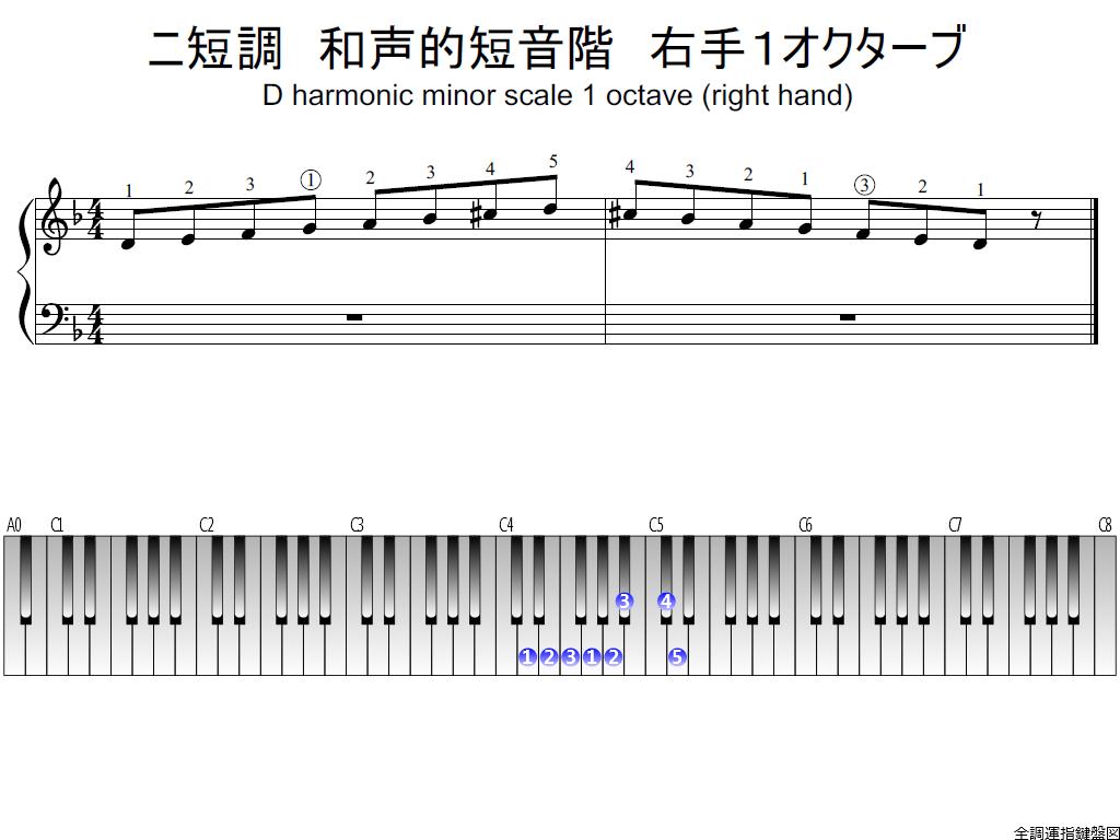 f1.-Dm-harmonic-RH1-whole-veiw-plane
