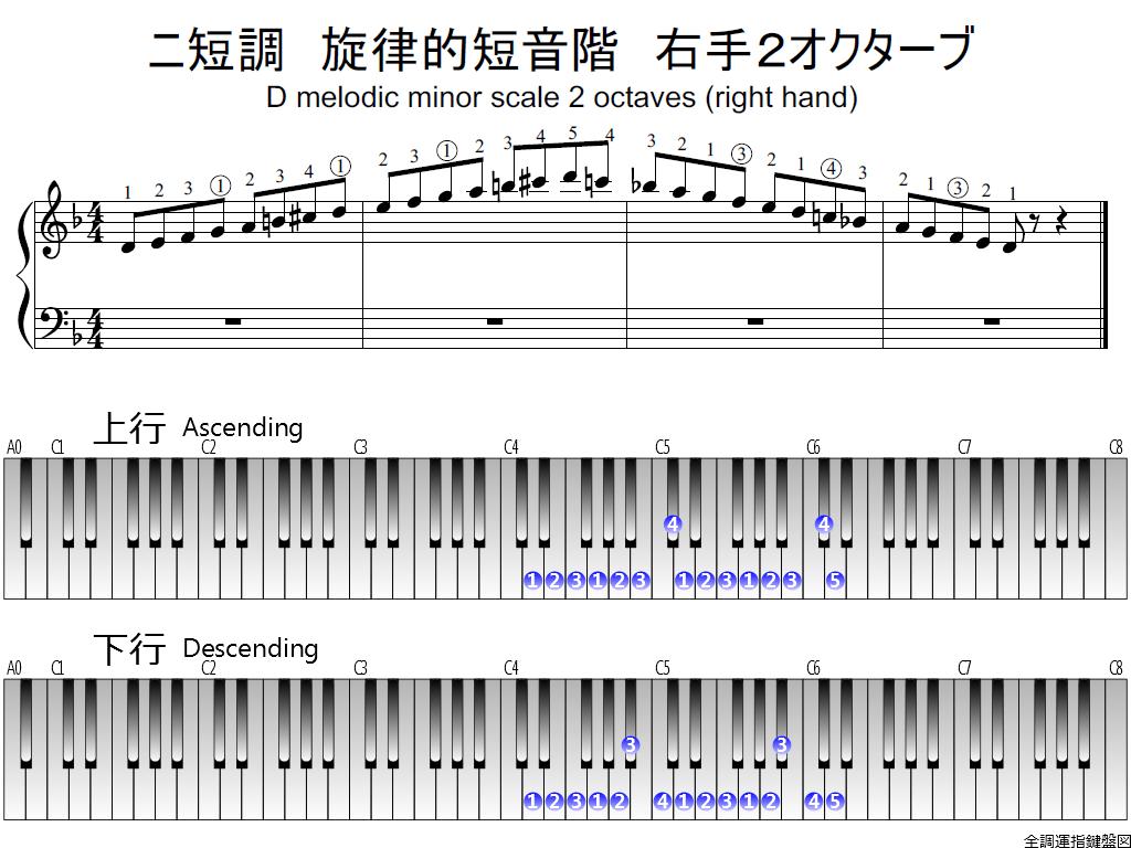 f1.-Dm-melodic-RH2-whole-view-plane