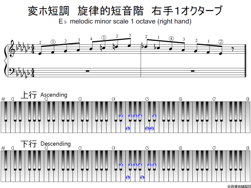 f1.-E-flat-m-melodic-RH1-whole-view-plane