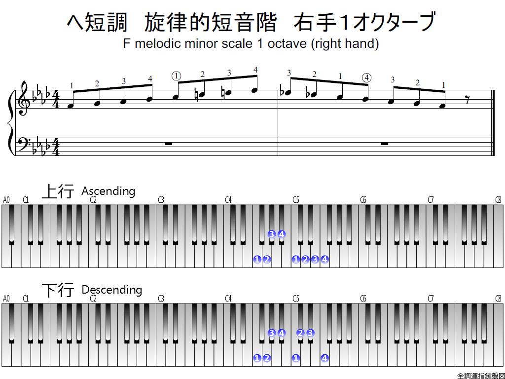 f1.-Fm-melodic-RH1-whole-view-plane