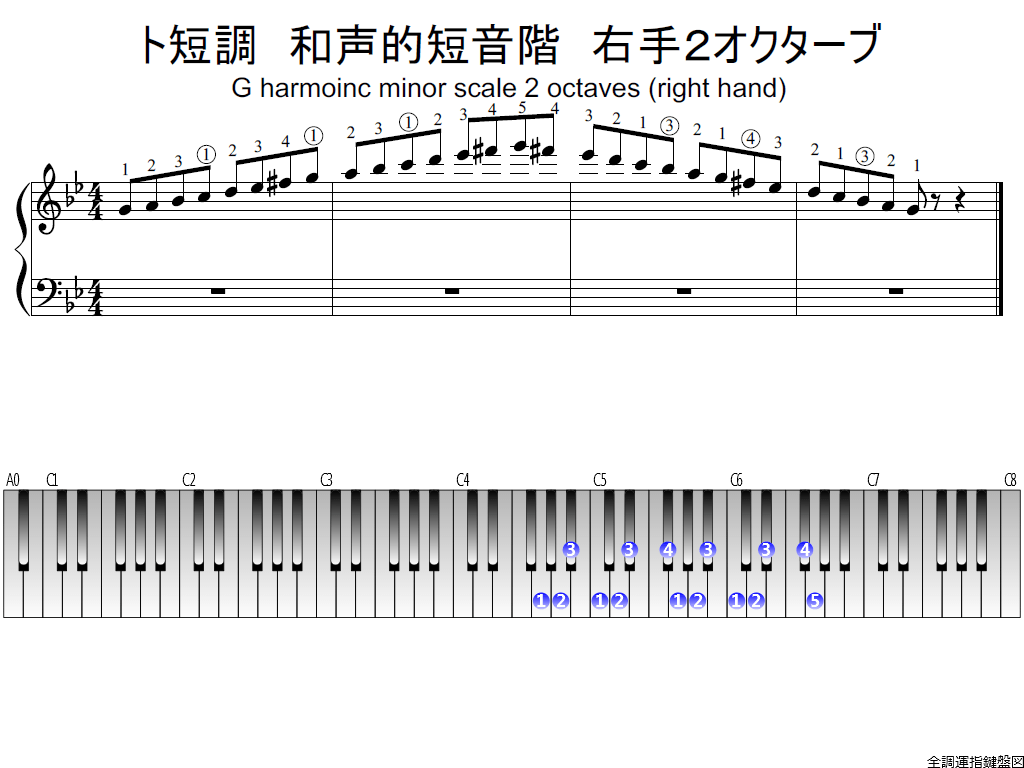 f1.-Gm-harmonic-RH2-whole-view-plane