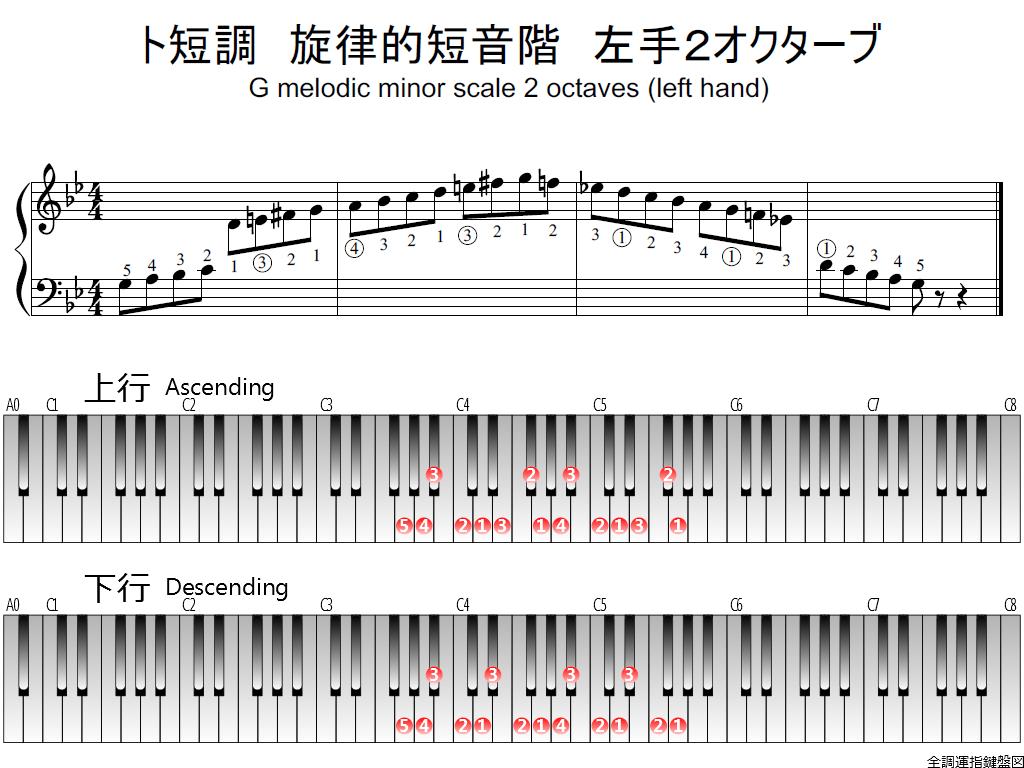 f1.-Gm-melodic-LH2-whole-view-plane