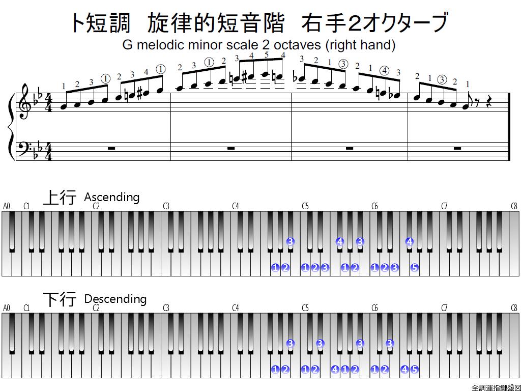 f1.-Gm-melodic-RH2-whole-view-plane